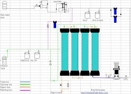 Ro Water Process Flow Chart Chemical Engineering Flow Diagram Of Reverse Osmosis Plant