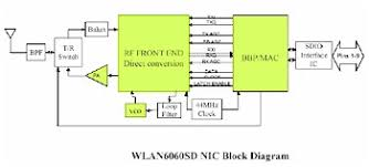 block diagram of wifi router block image wiring sandisk sd wifi card reviewed wireless driver software on block diagram of wifi router