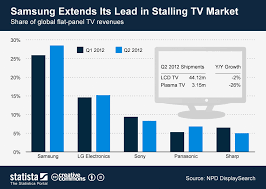 samsung tv lead. infographic: samsung extends its lead in stalling tv market | statista tv