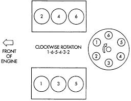 2003 ram spark plug wire diagram wiring diagrams best repair guides firing orders firing orders autozone com spark plug wire cross section 2003 ram spark plug wire diagram