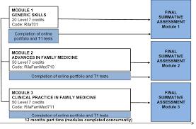 postgraduate diploma family medicine rila london gp courses postgraduate diploma family medicine course diagram