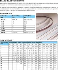 Bandsaw Blade Tpi Chart B246 Metal Band Saw Blade 8tpi Carbon