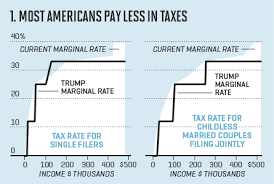 Trump Tax Brackets Chart Vs Current Trumps Tax Plan The 4 Key Things To Know Fortune