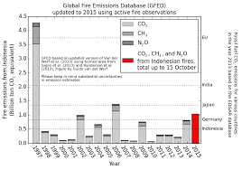 Above the greenhouse gas emissions from Indonesian fires are plotted  according to GFED for 1997