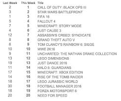 Uk Game Sales Chart For December 12th 4 One Gaming