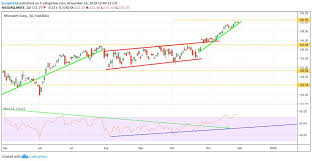 Facebook Stock Live Chart Microsofts Expensive Stock May Still Climb Higher