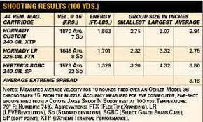 Cva Ballistics Chart Gun Test Cva Hunter In 44 Magnum The Daily Caller