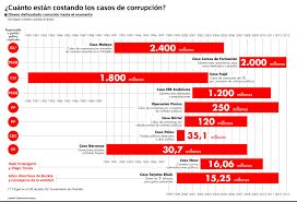 Resultado de imagen de corrupcion politica españa
