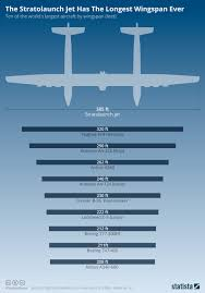Wingspan Chart Chart The Stratolaunch Has The Longest Wingspan Ever Statista
