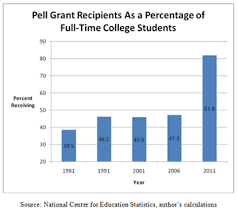 Pell Grant Eligibility Chart 2012 Three Pell Grant Scams Minding The Campus