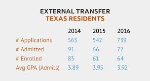 transfer students mccombs school of business transfer statistics for texas residents in 2014 number of applications 467 number admitted