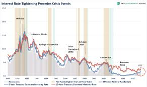 Federal Funds Rate Historical Chart If History Is Any Guide The Fed Will Cause The Next Financial