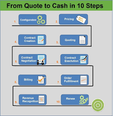 Order To Cash And Quote To Cash Whats The Difference Apttus
