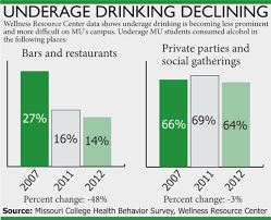 Columbia Decreases Drinking Maneater And Use Fake Study Id Binge In Shows