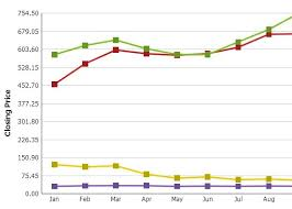 Clean Customizable Graph Chart Plugin With Jquery And
