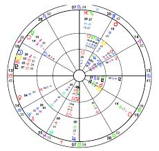 Prince Natal Chart Life Cycle Astrology Prince Philips Health Astrology