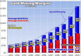 Gold Mining Margins 2