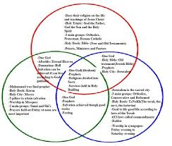 Similarities Between Christianity And Judaism Venn Diagram Pin On Christianity Islam Judaism Exposed Three Bullies