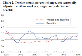 Wake Tech Salary Chart Companies Have No Choice Now But To Raise Wages