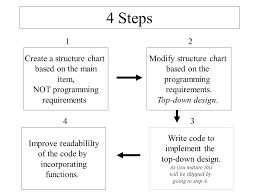 How To Make A Structure Chart For Programming Design With Structure Charts Design Process Problem Solving