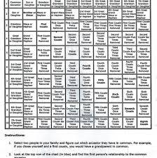 Genealogy Relationship Chart Genealogy Relationship Chart