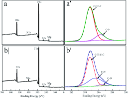 Polysulfone Chemical Resistance Chart Poly P Phenylene Terephthamide Embedded In A Polysulfone As
