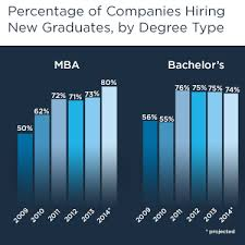 Best Jobs For Mba Mba Job Market Among The Best Ever