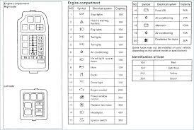 montereal mitsubishi fuse box diagram diy wiring diagrams \u2022 1995 mitsubishi 3000gt fuse box diagram 2000 mitsubishi mirage fuse box diagram wire center u2022 rh hannalupi co mitsubishi endeavor fuse box diagram mitsubishi 3000gt fuse box diagram