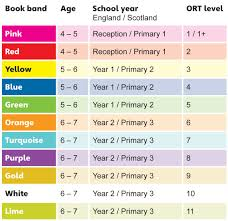Reading Scheme Colours Oxford Reading Tree Reading Tree