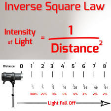 equation for light intensity vs distance tessshlo here the inverse square law of light science behind photography