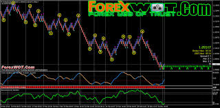 Correctly Identify Forex Trend With Renko Bar Chart And
