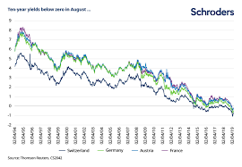 The Death Of Yields In Six Charts Schroders Global Schroders