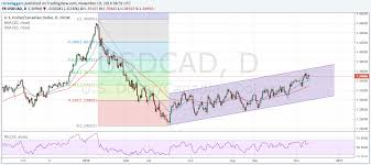 Usd To Cad Forecast Chart The Us To Canadian Dollar Exchange Rate Forecast 21 Day Ma