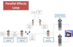 what is a guitar amp effects loop and how do they work parallel effects loop graphic jpg