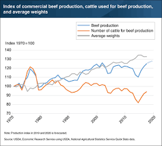 Usda Meat Nutrition Chart Usda Ers Chart Detail