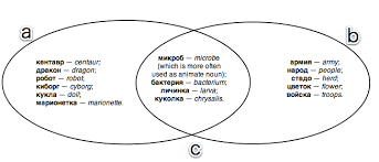 Venn Diagram Of Geometric Shapes Venn Diagrams How To Constrain Text Using Multiple Shapes