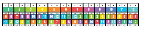 Tempo Mixing Chart