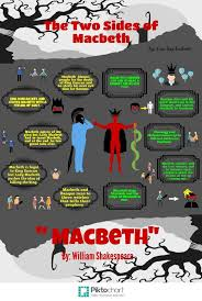 awesome how to write a macbeth essay structure steps a macbeth essay will most likely be a part of your studies if you are studying literature shakespeare s tragedies present a fertile ground for topic ideas