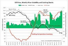 The U S Still Dominates World Oil Prices Oilprice Com