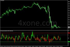 Cht Value Chart V2 5 3 Mt4 Indicator 4xone