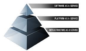 Saas Paas Iaas Cloud Stack Consideration Choosing Between Saas Paas And Iaas