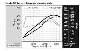tech dive new porsche 911 carrera s twin turbo flat six news 2017 porsche 911 carrera hp and torque curves