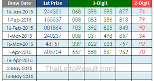 Thai Lottery Results Lotto Tips 2015 Thai Lottery Results
