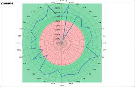 Excel Radar Chart Fill How Do I Use Fill Color For Negative Values In Spider Chart