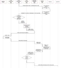 Automatic Control Operation Process Of Hog Farm Facility Automatic Control