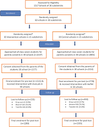 Flow Chart Title Flow Chart Of Recruitment And Follow Up Title Of Fig 1