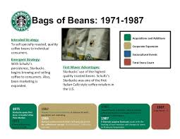 starbucks coffee beans come from. Fine Come 5 In Starbucks Coffee Beans Come From