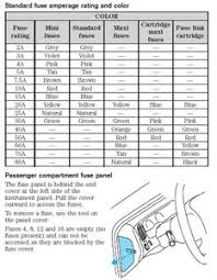 need sc sterling fuse panel diagram fixya in the nexk link check the 2004 ford explorer sport trac owners manual page 148 and next for description and location