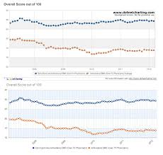 Kendo Line Chart Multi Series Multiple Graphs For Kendo Ui Stack Overflow