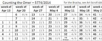 Sefirat Haomer Chart Sefirat Haomer 5774 Beth Israel Malden